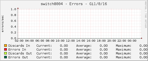 switch8004 - Errors - Gi1/0/16