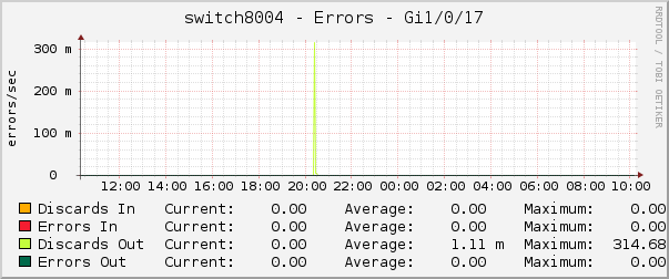 switch8004 - Errors - Gi1/0/17