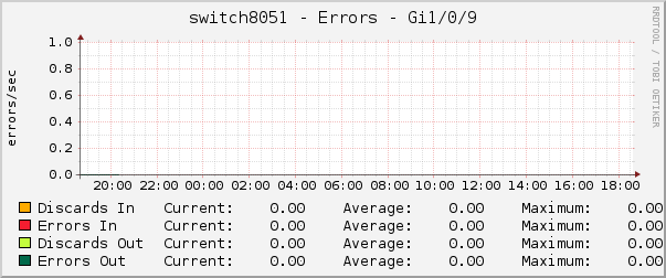 switch8051 - Errors - Gi1/0/9