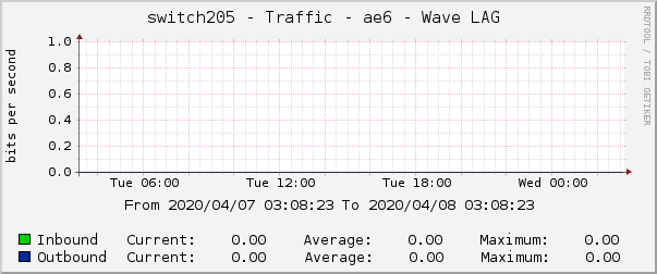 switch205 - Traffic - ae6 - Wave LAG