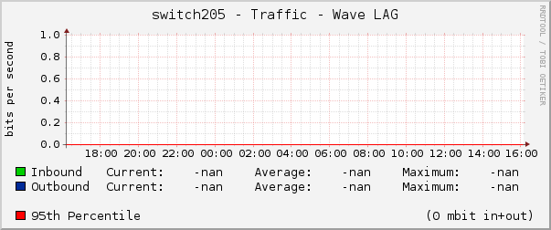 switch205 - Traffic - Wave LAG