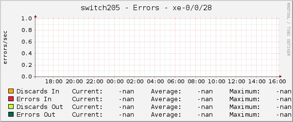 switch205 - Errors - xe-0/0/28