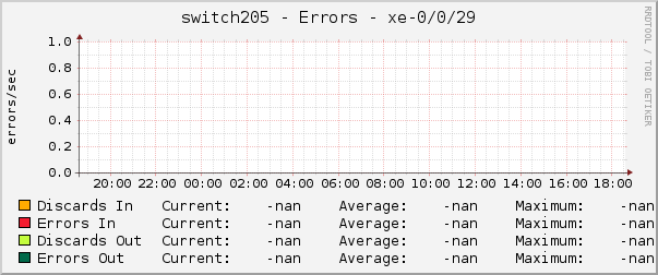 switch205 - Errors - xe-0/0/29