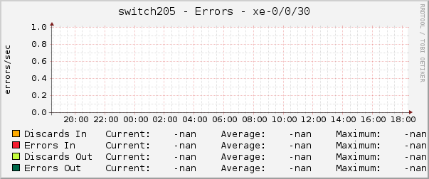 switch205 - Errors - xe-0/0/30