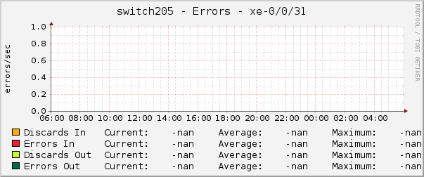 switch205 - Errors - xe-0/0/31