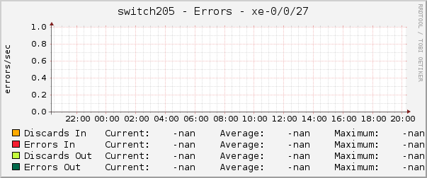 switch205 - Errors - xe-0/0/27