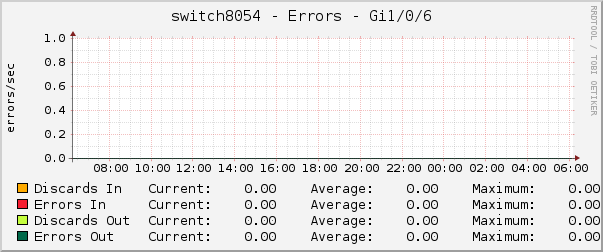 switch8054 - Errors - Gi1/0/6