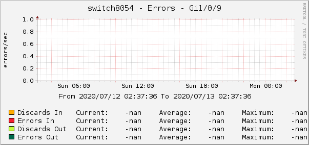 switch8054 - Errors - Gi1/0/9