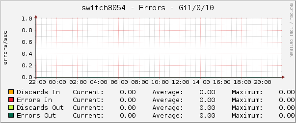 switch8054 - Errors - Gi1/0/10