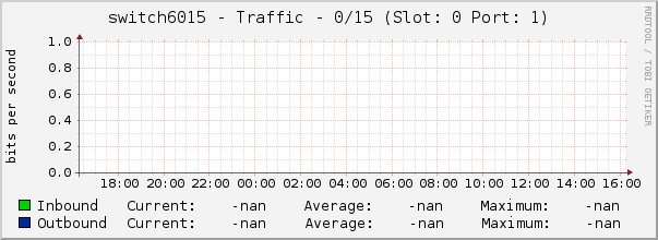 switch6015 - Traffic - 0/15 (Slot: 0 Port: 1)