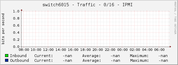 switch6015 - Traffic - 0/16 - IPMI