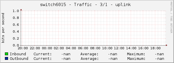switch6015 - Traffic - 3/1 - uplink