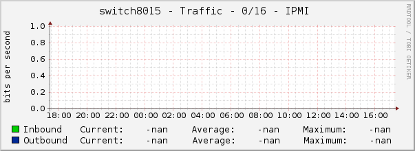 switch8015 - Traffic - 0/16 - IPMI