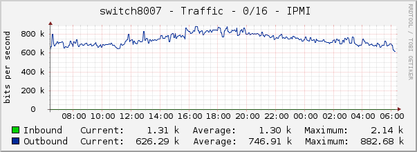 switch8007 - Traffic - 0/16 - IPMI