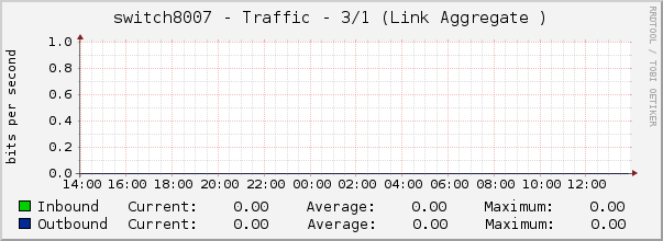 switch8007 - Traffic - 3/1 (Link Aggregate )