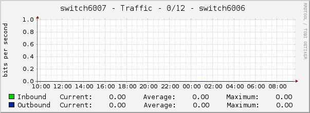switch6007 - Traffic - 0/12 - |query_ifAlias|