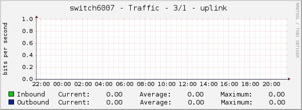 switch6007 - Traffic - 3/1 - |query_ifAlias|