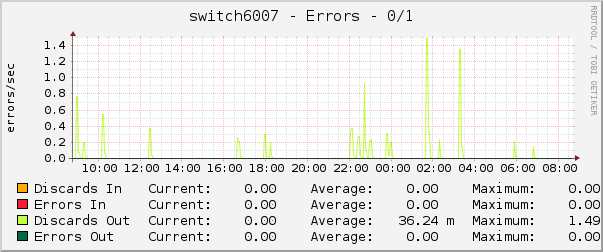 switch6007 - Errors - 0/1