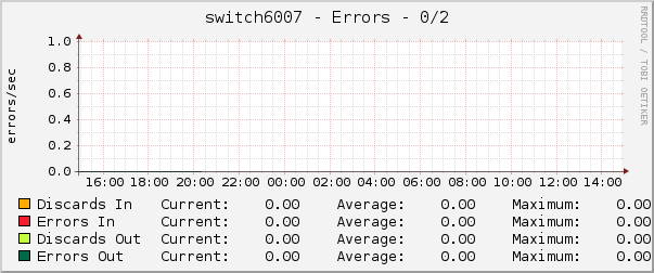 switch6007 - Errors - 0/2
