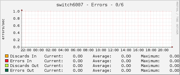 switch6007 - Errors - 0/6
