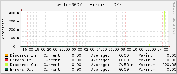 switch6007 - Errors - 0/7