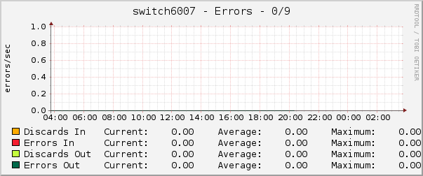 switch6007 - Errors - 0/9