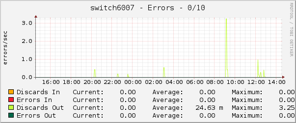 switch6007 - Errors - 0/10