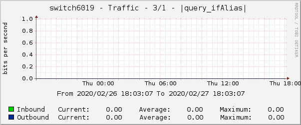 switch6019 - Traffic - 3/1 - |query_ifAlias|