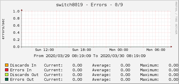 switch8019 - Errors - 0/9