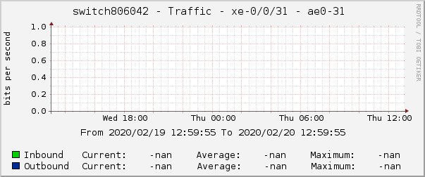 switch806042 - Traffic - xe-0/0/31 - ae0-31