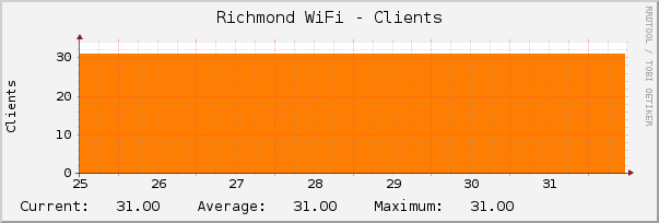 [graph of current number of clients]