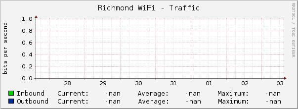 [graph of bandwidth]