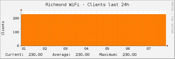 [graph of total clients over preceding 24 hours]